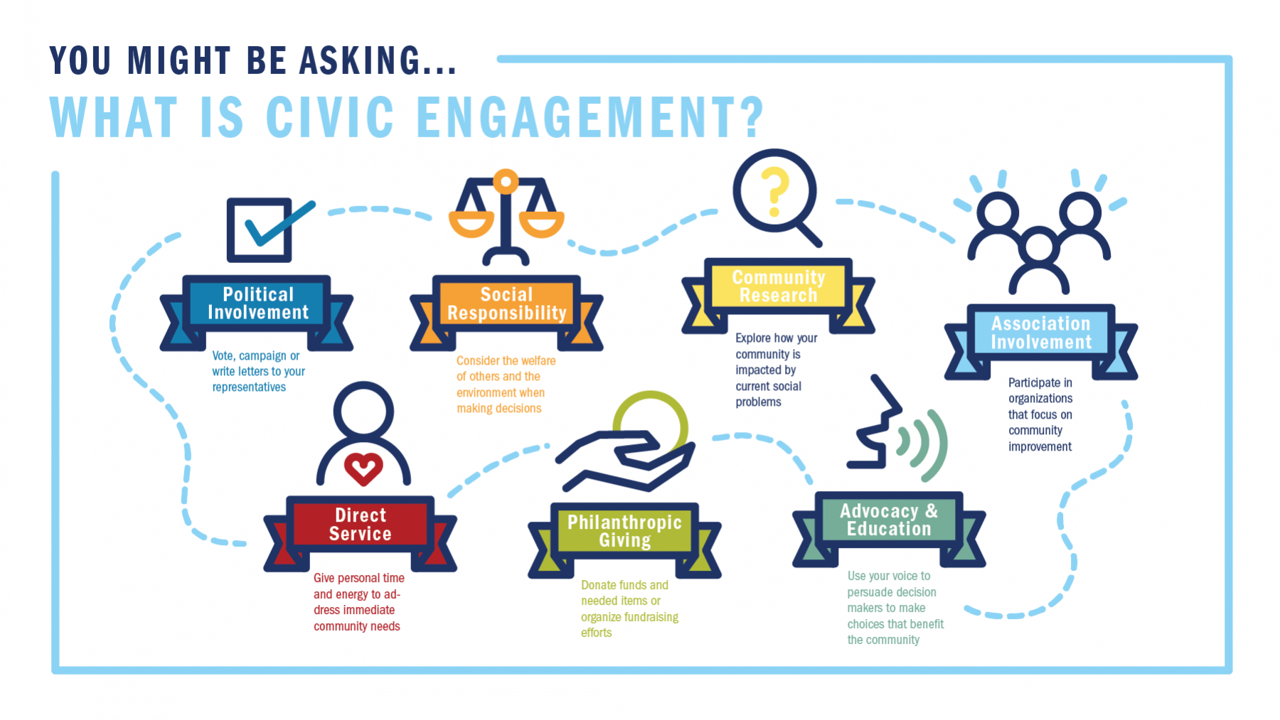 What is civic engagement? Political involvement, social responsibility, community research, association involvement, direct service, philanthropic giving, advocacy and education